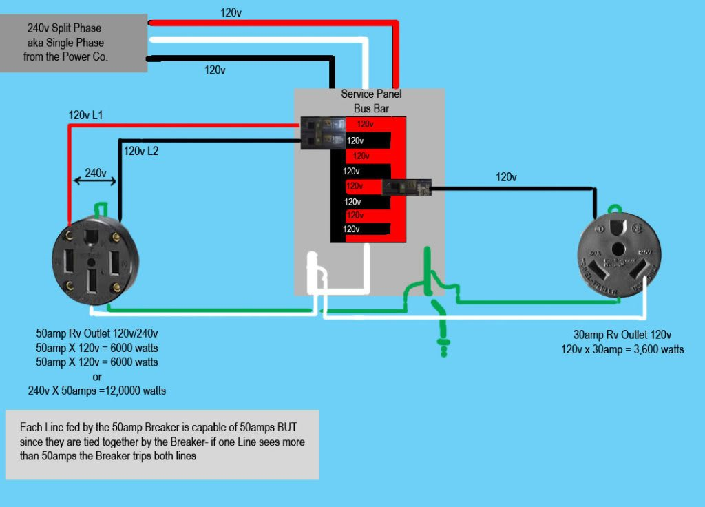 can i tap into my 30amp dryer line to provide shore power to my rv - irv2  forums  irv2 forums