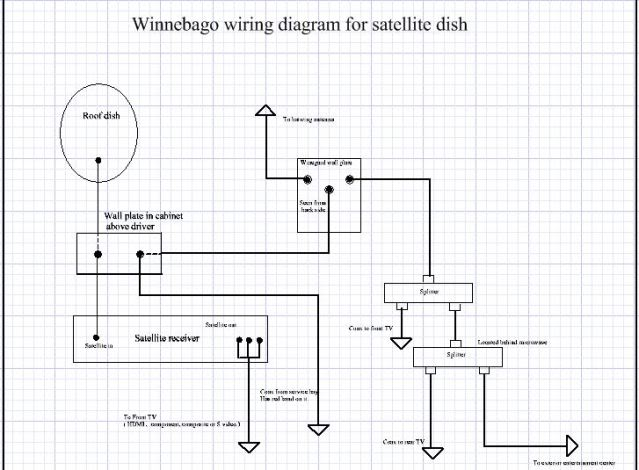 Satellite cable connections iRV2 Forums – Directv Satellite Dish Wiring-diagram