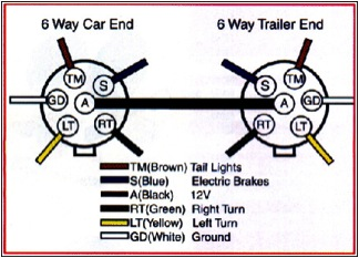 Trailer wiring - iRV2 Forums