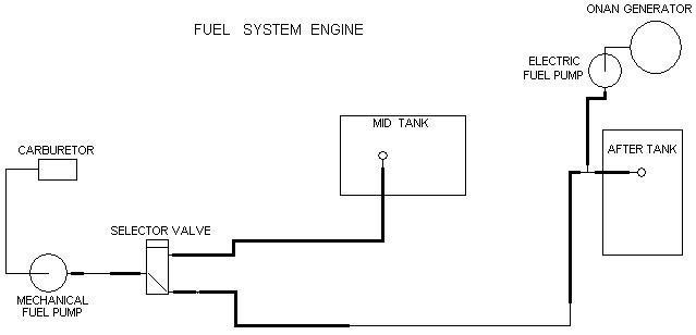 1978 Ford E350 Fuel Issue Irv2 Forums