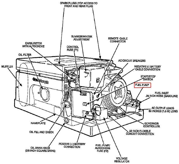 generator problems