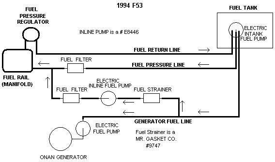 Ford F53 Fuel Gauge Wiring - Fusebox and Wiring Diagram sweat -  sweat.radioe.it | Ford F53 Fuel Gauge Wiring |  | diagram database - radioe.it