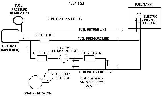 97 F53  Adding Fuel Pressure Gauge