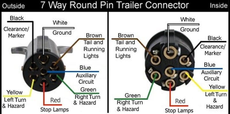 [DIAGRAM_09CH]  Trailer Plug Wiring - iRV2 Forums | Trouble Shout Trailer Plug Wiring Diagram 7 Pin Round |  | iRV2 Forums