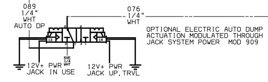 American Coach Manual Leveling Jack Procedure / How to raise