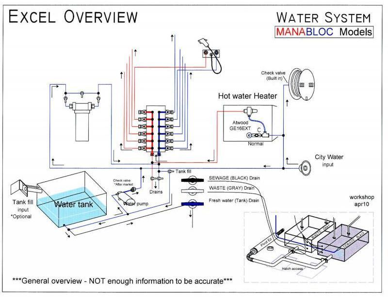 Manabloc Water System Drawing Irv2 Com Rv Photo Gallery