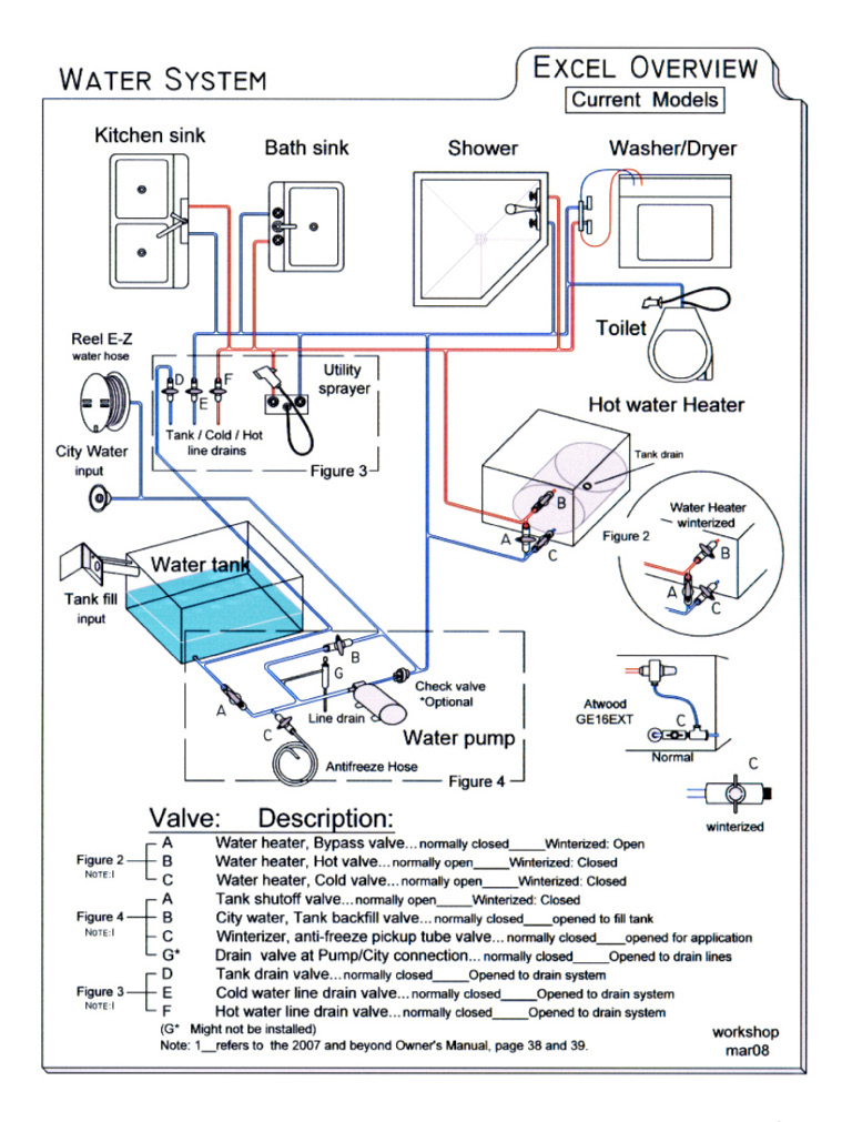 motorhome water systems diagrams with Filling The Fresh Water Tank Without A Hose 66142 3 on New Room Wiring Diagram likewise Kib Micro Monitor Wiring Diagram likewise 129285 Wiring Anderson Plug 97 Disco likewise How To Read Electrical Wiring Diagrams together with Wiring Diagrams.