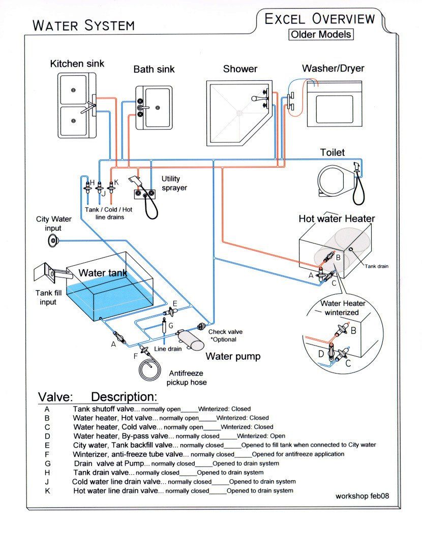 Water_System_Older_Model rv water pump wiring diagram rv water pump strainer \u2022 free wiring bath sink switch wiring diagram at webbmarketing.co