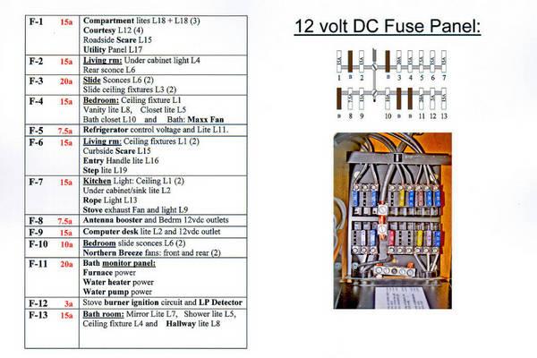 Fuse Panel 12v Dc