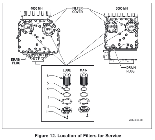 Allison Transmission Filter Location Allison Neutral