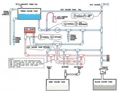 RV Plumbing Diagram - iRV2 ForumsiRV2 Forums