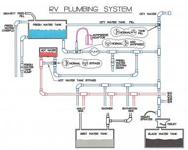 Water Tank Drain On 2004 Itasca Suncruiser Irv2 Forums