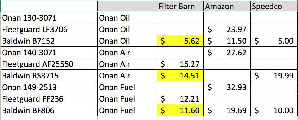 Onan generator- oil change - iRV2 Forums