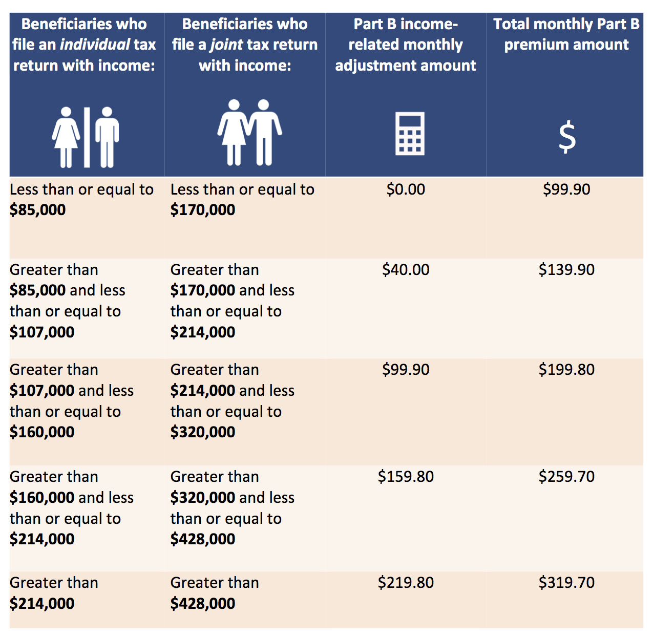 Click image for larger version  Name:Medicare-Part-B-income.jpg Views:35 Size:292.9 KB ID:17500