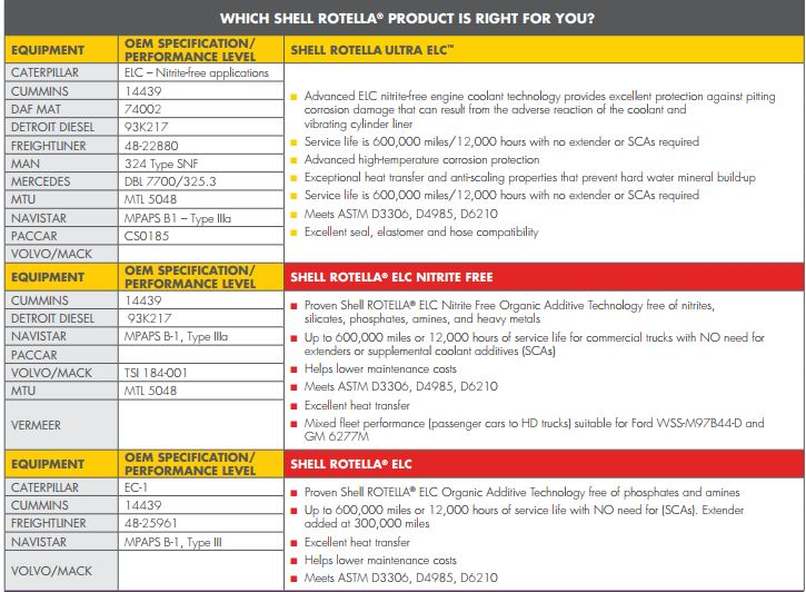 Click image for larger version  Name:Shell Rotella coolant chart.JPG Views:70 Size:99.8 KB ID:185124