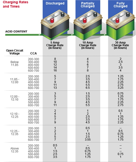 Click image for larger version  Name:Charging time chart.jpg Views:24 Size:94.2 KB ID:203647
