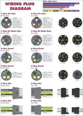 Rv 7 Pin Trailer Plug Wiring Diagram Xs1100 Fuse Box Gsxr750 Sarange Warmi Fr