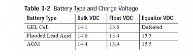 Click image for larger version  Name:AGM vs Flooded charging voltages.JPG Views:6 Size:28.8 KB ID:257467