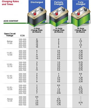 Click image for larger version  Name:Charging time chart.jpg Views:12 Size:94.2 KB ID:260148