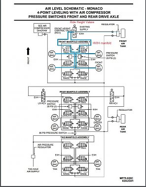 Click image for larger version  Name:4-point Air Leveling Manifold diagram.JPG Views:18 Size:146.4 KB ID:261636