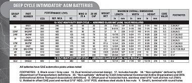 Click image for larger version  Name:Eask Penn-Deka AGM Battery Specs-2020-09-28.jpg Views:6 Size:163.6 KB ID:302679