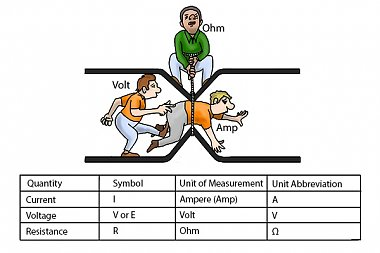 Click image for larger version  Name:! volts-vs-amps-vs-ohms.jpg Views:7 Size:55.4 KB ID:336270