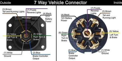 pollak trailer wiring diagram the wiring pollak 7 way plug wiring diagram electronic circuit