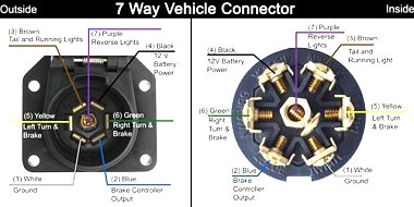 Click image for larger version  Name:7 pin Vehicle.jpg Views:2460 Size:40.6 KB ID:56704