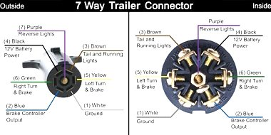 Click image for larger version  Name:7 pin trailer.jpg Views:1648 Size:38.7 KB ID:56705