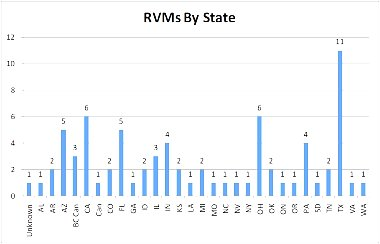 Click image for larger version  Name:RVMs by State.jpg Views:56 Size:62.0 KB ID:59545