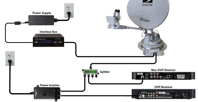 Lovely Direct Tv Wiring Diagram Swm Contemporary - Electrical ...