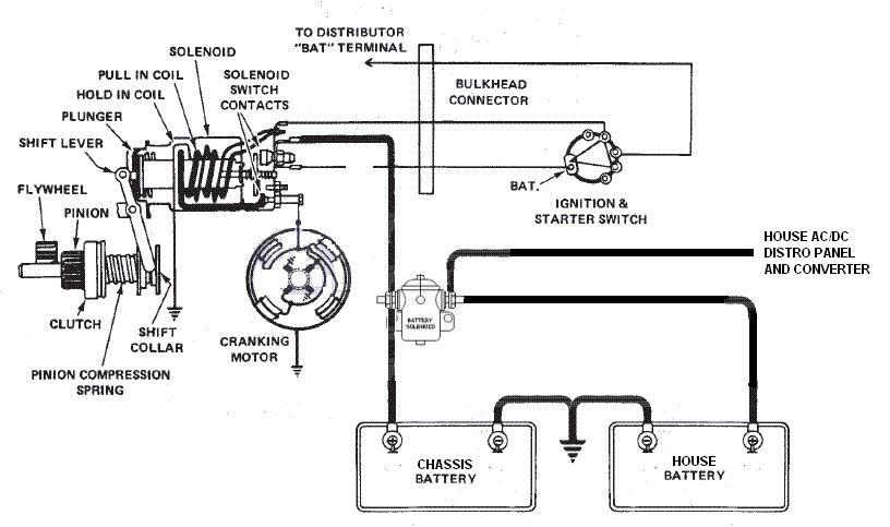 itasca motorhome wiring diagram
