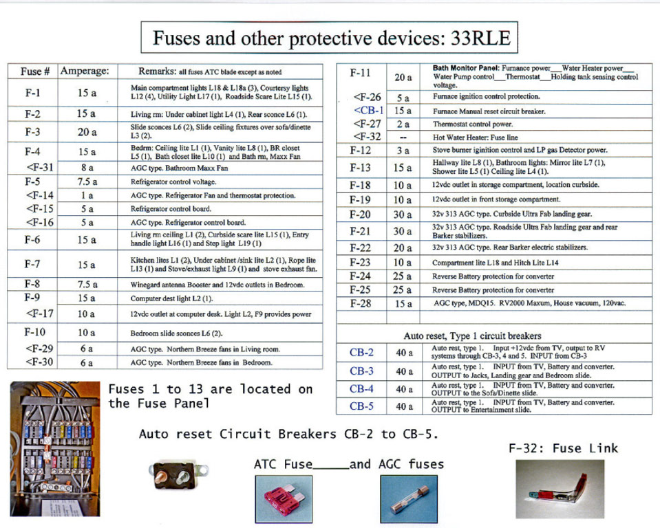 Fuses_and_other_protective_devices_1 restoration 101 life of a 2001 page 5 irv2 forums 22 ft alpenlite 5th wheel wiring diagram at crackthecode.co