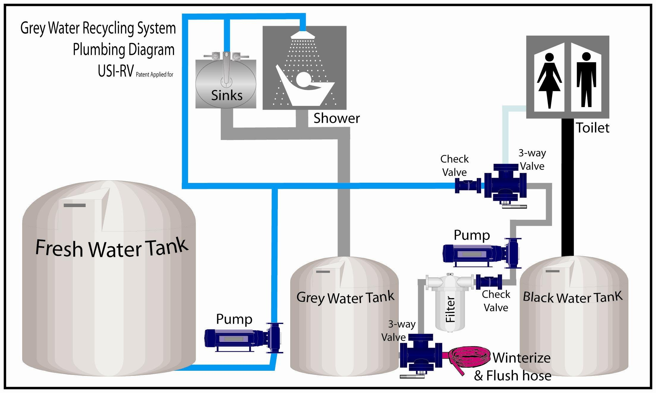 Rv Grey Water Recycling Made Easy Irv2 Forum